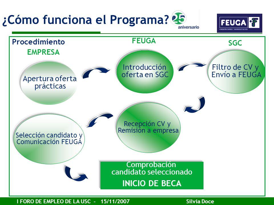 I FORO DE EMPLEO DE LA USC - 15/11/2007 Silvia Doce Procedimiento Apertura oferta prácticas Introducción oferta en SGC Filtro de CV y Envío a FEUGA Re