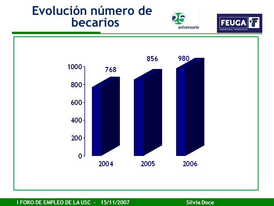 I FORO DE EMPLEO DE LA USC - 15/11/2007 Silvia Doce Evolución número de becarios