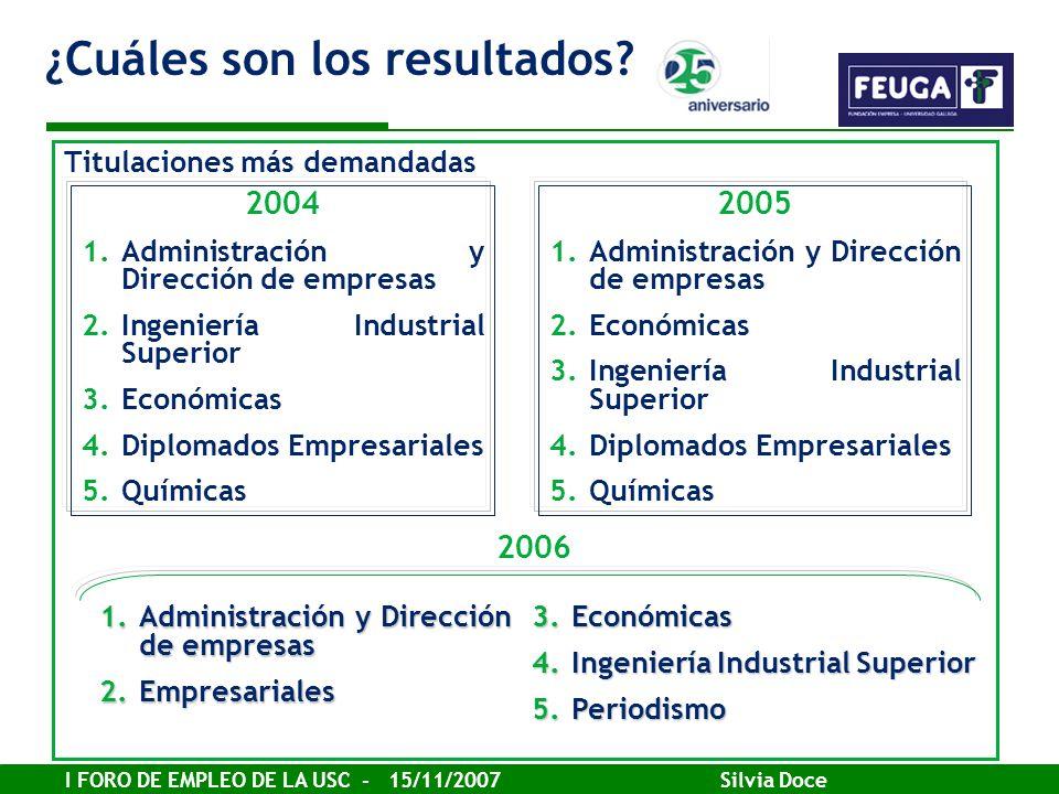 I FORO DE EMPLEO DE LA USC - 15/11/2007 Silvia Doce Titulaciones más demandadas 2004 1.Administración y Dirección de empresas 2.Ingeniería Industrial