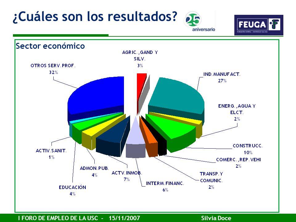 I FORO DE EMPLEO DE LA USC - 15/11/2007 Silvia Doce ¿Cuáles son los resultados? Sector económico