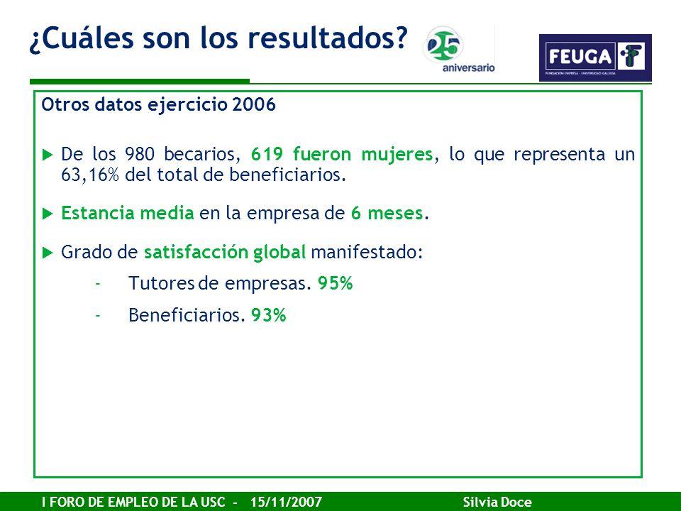I FORO DE EMPLEO DE LA USC - 15/11/2007 Silvia Doce Otros datos ejercicio 2006 De los 980 becarios, 619 fueron mujeres, lo que representa un 63,16% de