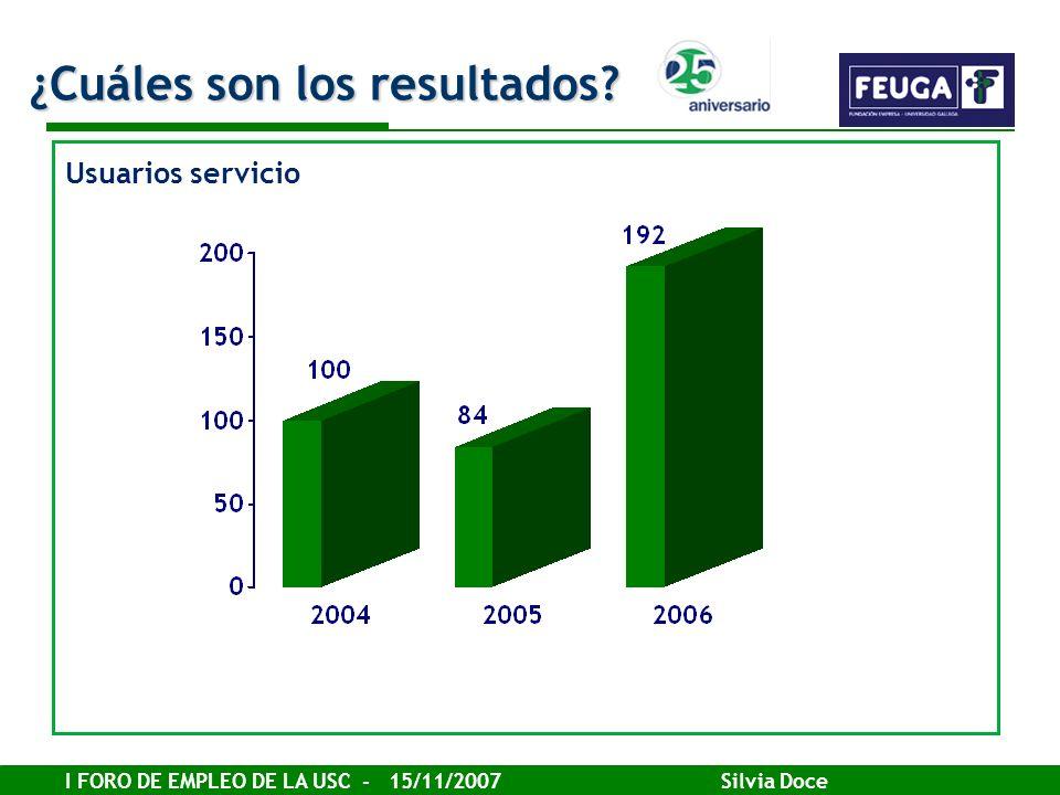 I FORO DE EMPLEO DE LA USC - 15/11/2007 Silvia Doce ¿Cuáles son los resultados? Usuarios servicio