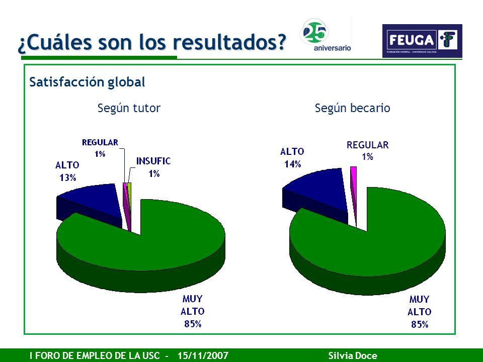 I FORO DE EMPLEO DE LA USC - 15/11/2007 Silvia Doce REGULAR 1% Satisfacción global ¿Cuáles son los resultados? Según tutorSegún becario