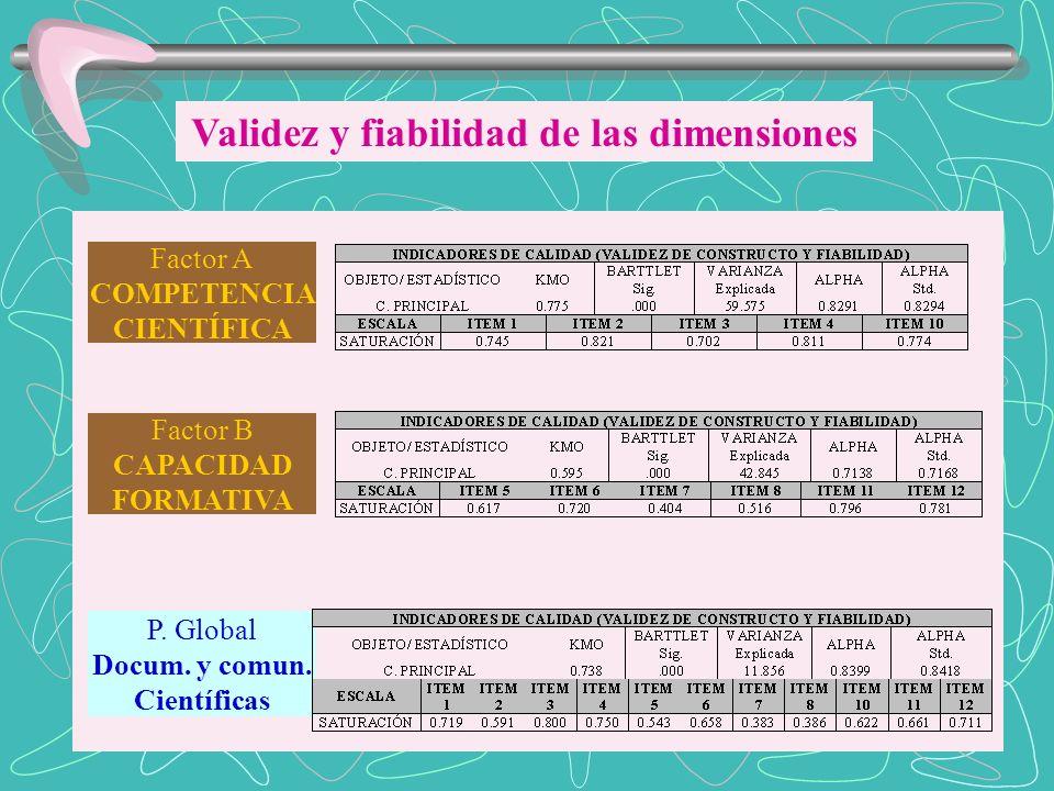Validez y fiabilidad de las dimensiones Factor B CAPACIDAD FORMATIVA Factor A COMPETENCIA CIENTÍFICA P. Global Docum. y comun. Científicas