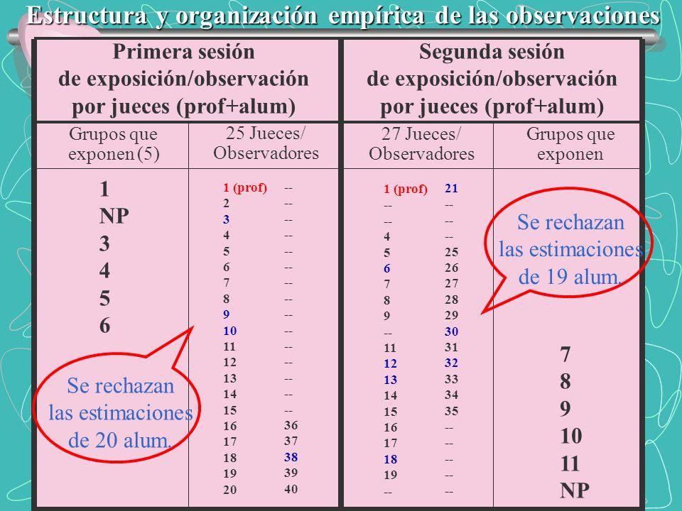 Estructura y organización empírica de las observaciones Primera sesión de exposición/observación por jueces (prof+alum) Segunda sesión de exposición/o