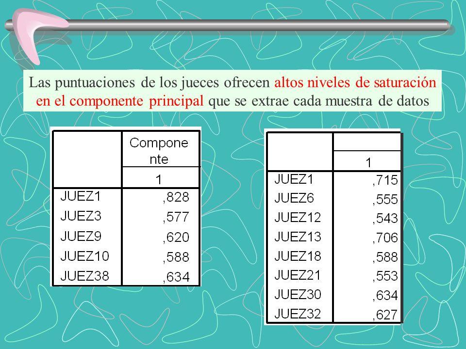 Las puntuaciones de los jueces ofrecen altos niveles de saturación en el componente principal que se extrae cada muestra de datos