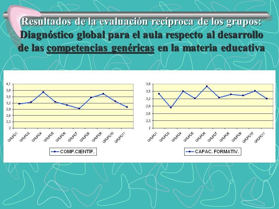 Resultados de la evaluación recíproca de los grupos: Diagnóstico global para el aula respecto al desarrollo de las competencias genéricas en la materi