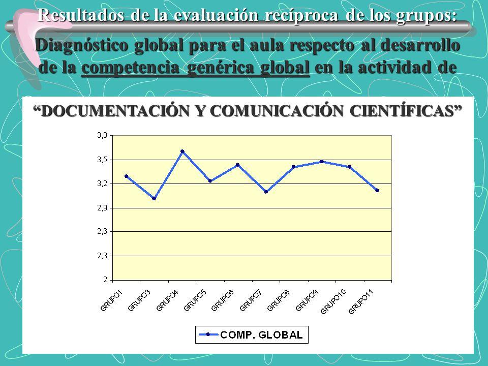 Resultados de la evaluación recíproca de los grupos: Diagnóstico global para el aula respecto al desarrollo de la competencia genérica global en la ac