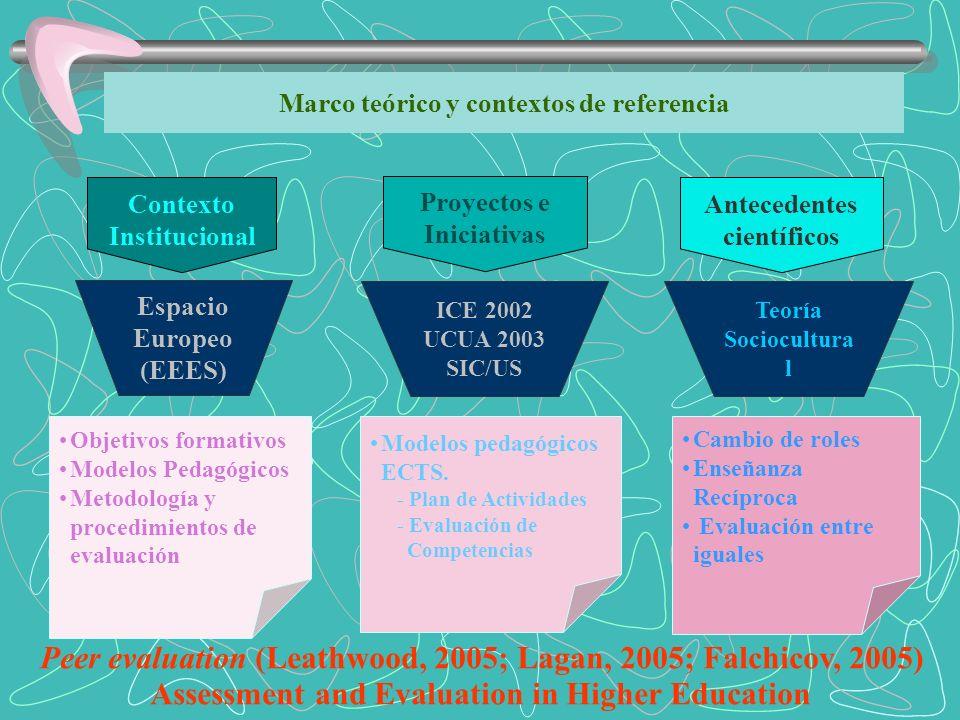 Marco teórico y contextos de referencia Contexto Institucional Proyectos e Iniciativas Antecedentes científicos Espacio Europeo (EEES) ICE 2002 UCUA 2