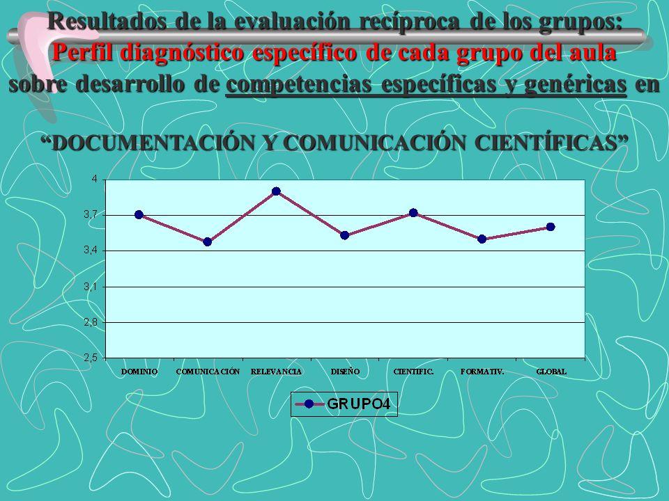 Resultados de la evaluación recíproca de los grupos: Perfil diagnóstico específico de cada grupo del aula sobre desarrollo de competencias específicas