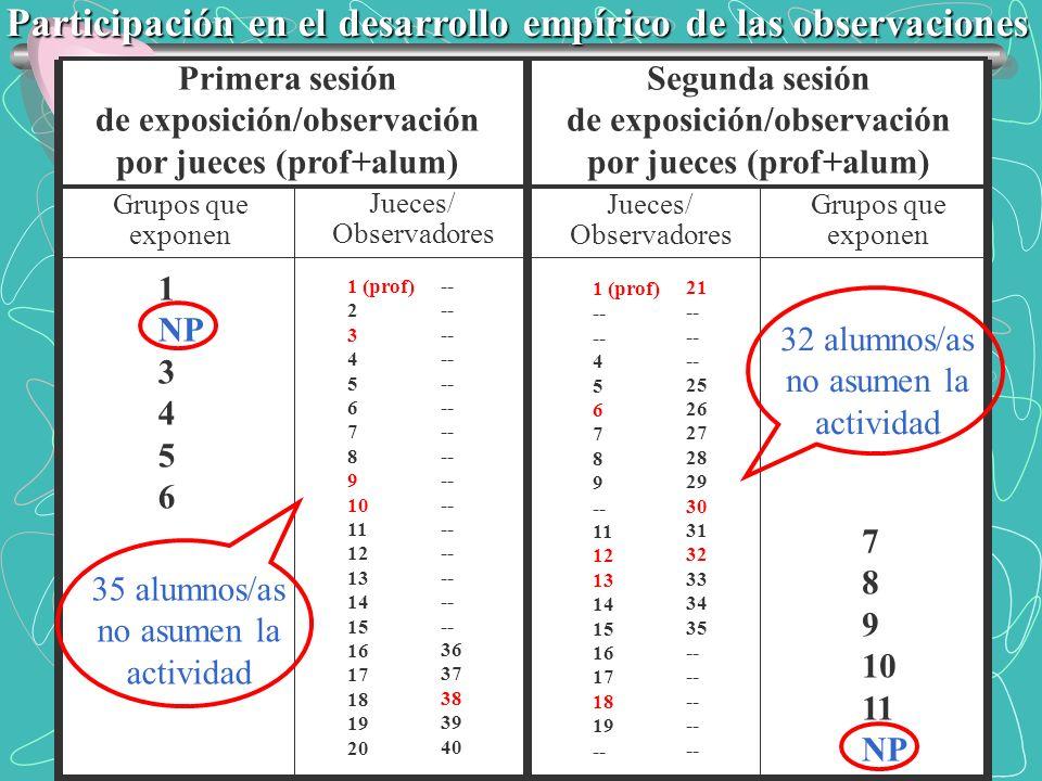 Participación en el desarrollo empírico de las observaciones Primera sesión de exposición/observación por jueces (prof+alum) Segunda sesión de exposic