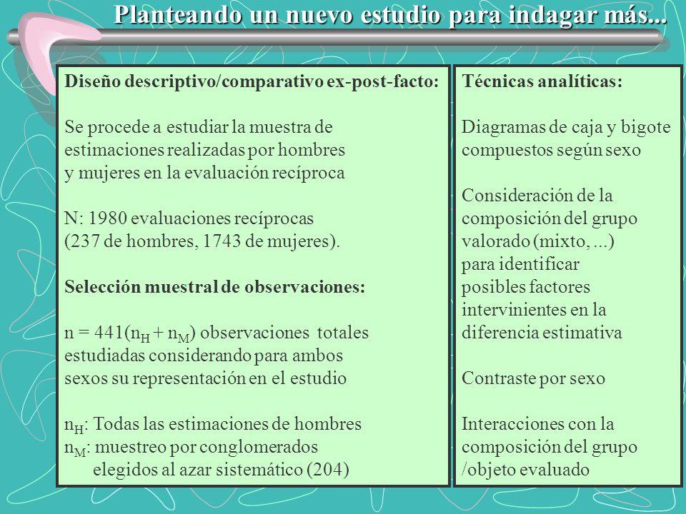 Diseño descriptivo/comparativo ex-post-facto: Se procede a estudiar la muestra de estimaciones realizadas por hombres y mujeres en la evaluación recíp