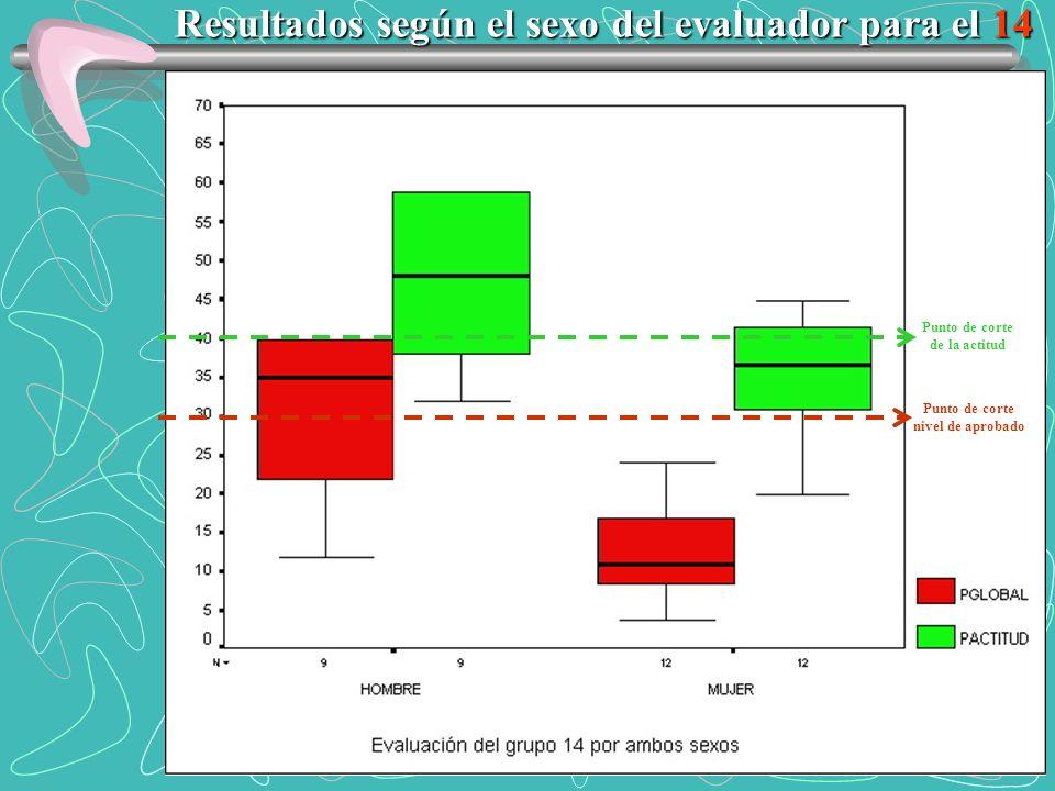 Punto de corte de la actitud Punto de corte nivel de aprobado Resultados según el sexo del evaluador para el 14