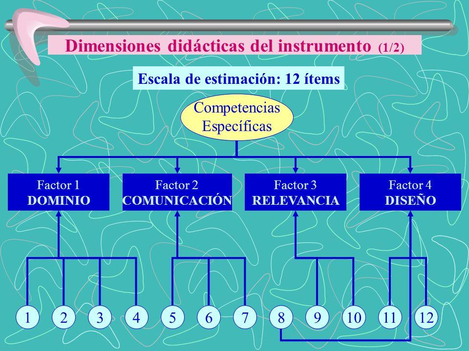 Escala de estimación: 12 ítems Competencias Específicas 123456789101112 Factor 2 COMUNICACIÓN Factor 3 RELEVANCIA Factor 4 DISEÑO Factor 1 DOMINIO Dim