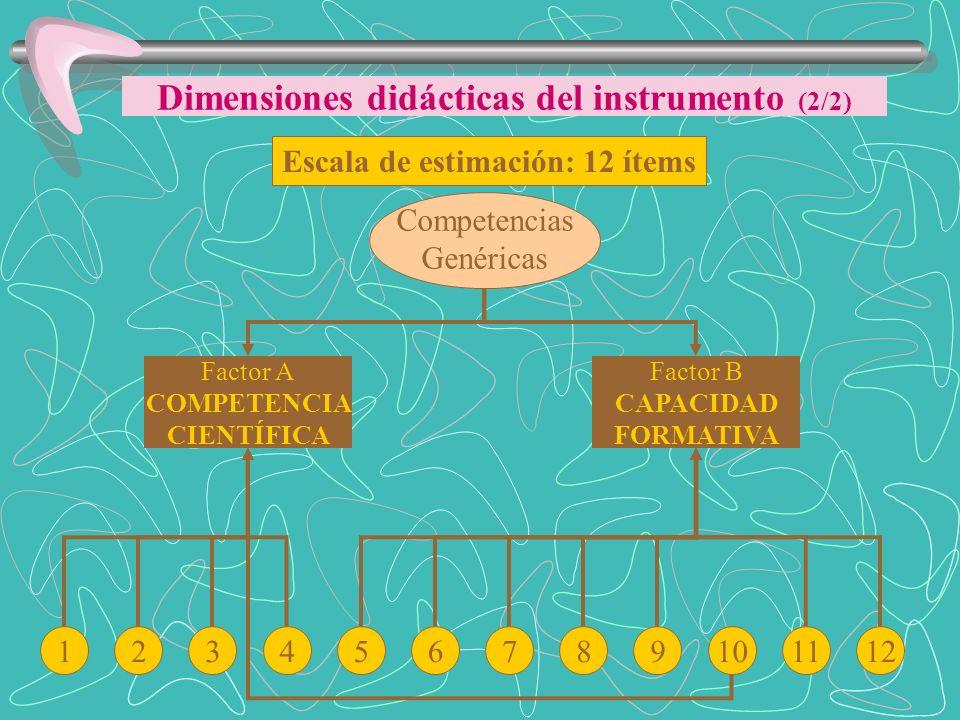 Escala de estimación: 12 ítems Competencias Genéricas 123456789101112 Factor B CAPACIDAD FORMATIVA Factor A COMPETENCIA CIENTÍFICA Dimensiones didácti