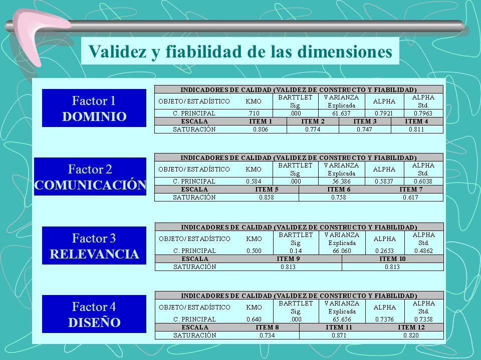 Validez y fiabilidad de las dimensiones Factor 2 COMUNICACIÓN Factor 3 RELEVANCIA Factor 4 DISEÑO Factor 1 DOMINIO