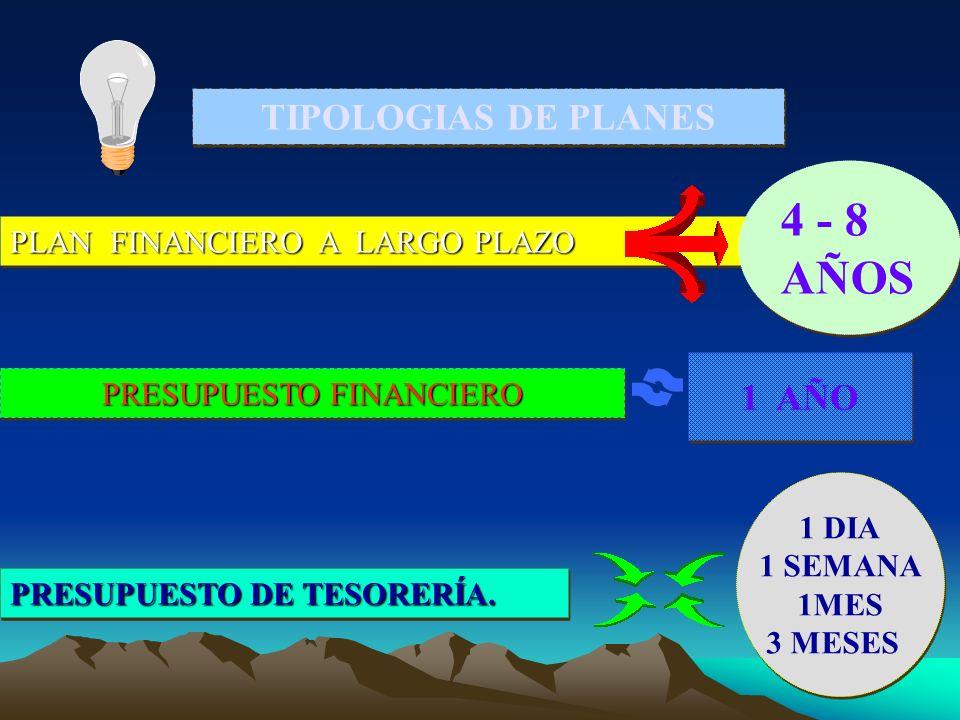 PRESUPUESTO DE TESORERÍA. TIPOLOGIAS DE PLANES PLAN FINANCIERO A LARGO PLAZO 4 - 8 AÑOS PRESUPUESTO FINANCIERO 1 AÑO 1 DIA 1 SEMANA 1MES 3 MESES1 1 DI