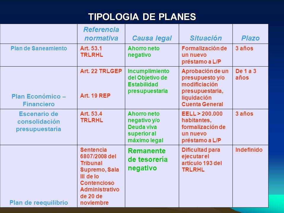 TIPOLOGIA DE PLANES Referencia normativaCausa legalSituaciónPlazo Plan de SaneamientoArt. 53.1 TRLRHL Ahorro neto negativo Formalización de un nuevo p