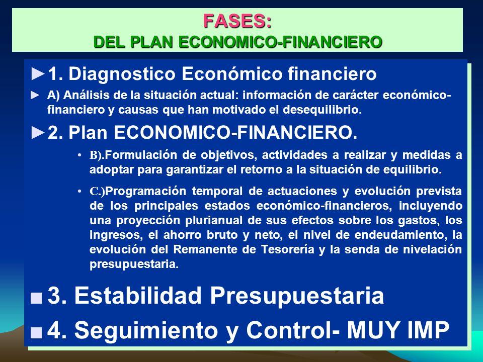 FASES: DEL PLAN ECONOMICO-FINANCIERO 1. Diagnostico Económico financiero A) Análisis de la situación actual: información de carácter económico- financ