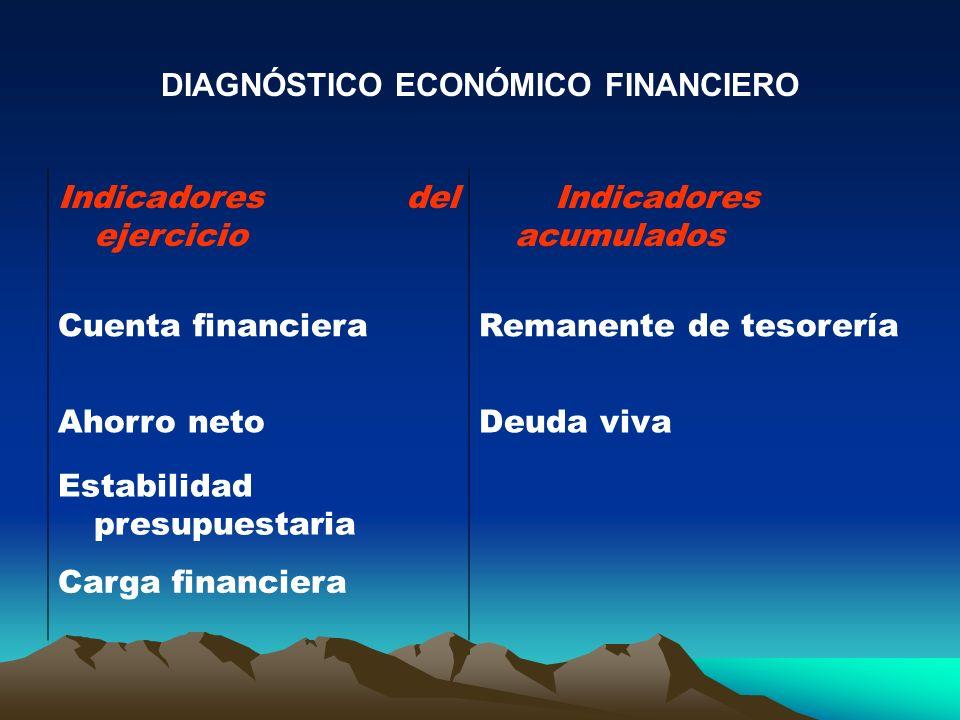 DIAGNÓSTICO ECONÓMICO FINANCIERO Indicadores del ejercicio Indicadores acumulados Cuenta financieraRemanente de tesorería Ahorro netoDeuda viva Estabi
