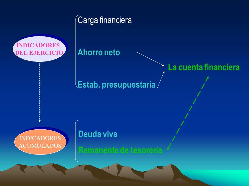 INDICADORES DEL EJERCICIO INDICADORES DEL EJERCICIO INDICADORES ACUMULADOS INDICADORES ACUMULADOS Carga financiera Ahorro neto Estab. presupuestaria D