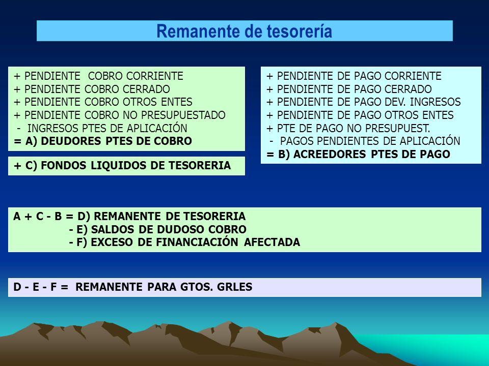 Remanente de tesorería + PENDIENTE COBRO CORRIENTE + PENDIENTE COBRO CERRADO + PENDIENTE COBRO OTROS ENTES + PENDIENTE COBRO NO PRESUPUESTADO - INGRES