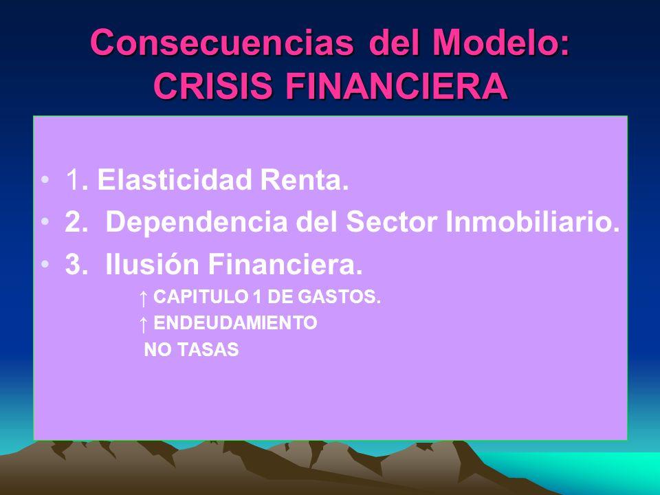 Consecuencias del Modelo: CRISIS FINANCIERA 1. Elasticidad Renta. 2. Dependencia del Sector Inmobiliario. 3. Ilusión Financiera. CAPITULO 1 DE GASTOS.