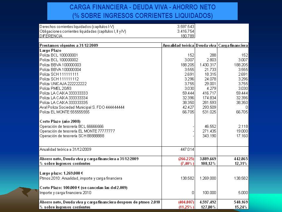 CARGA FINANCIERA - DEUDA VIVA - AHORRO NETO (% SOBRE INGRESOS CORRIENTES LIQUIDADOS)