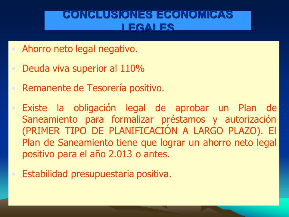 CONCLUSIONES ECONOMICAS LEGALES Ahorro neto legal negativo. Deuda viva superior al 110% Remanente de Tesorería positivo. Existe la obligación legal de