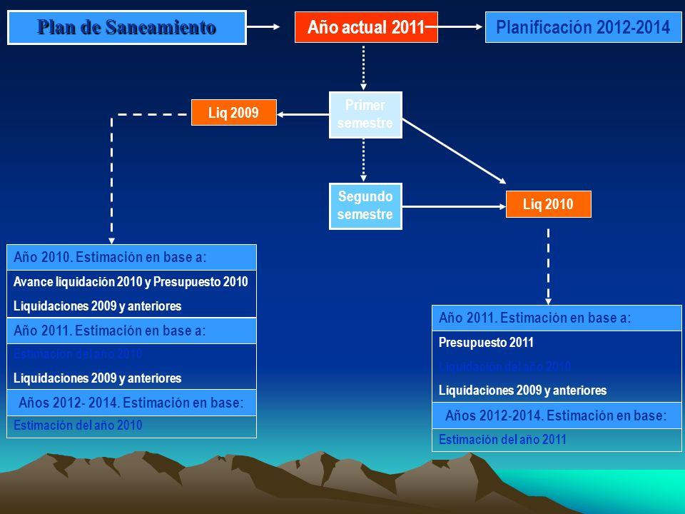 Plan de Saneamiento Año actual 2011 Avance liquidación 2010 y Presupuesto 2010 Liquidaciones 2009 y anteriores Año 2010. Estimación en base a: Estimac