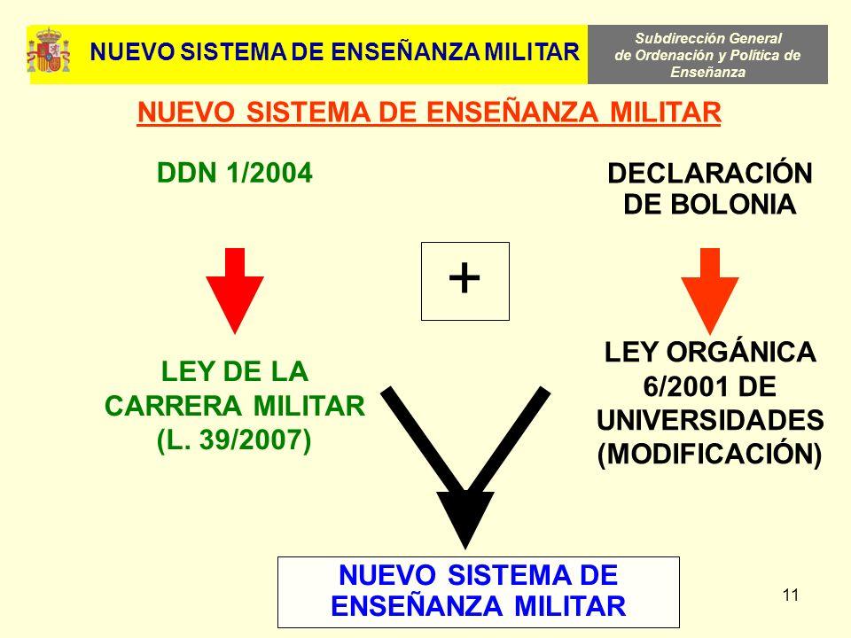 Subdirección General de Ordenación y Política de Enseñanza 11 NUEVO SISTEMA DE ENSEÑANZA MILITAR LEY DE LA CARRERA MILITAR (L. 39/2007) DDN 1/2004 DEC