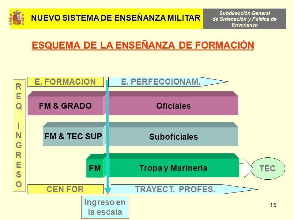 Subdirección General de Ordenación y Política de Enseñanza 15 TEC Tropa y MarineríaSuboficiales Oficiales FM FM & TEC SUP FM & GRADO Ingreso en la esc