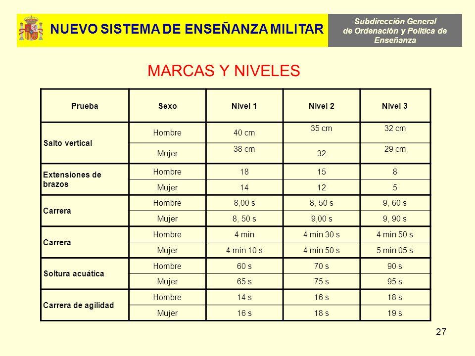 Subdirección General de Ordenación y Política de Enseñanza 27 NUEVO SISTEMA DE ENSEÑANZA MILITAR MARCAS Y NIVELES PruebaSexoNivel 1Nivel 2Nivel 3 Salt