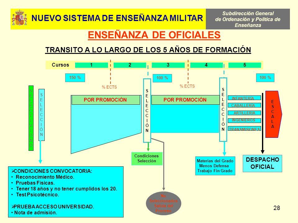 Subdirección General de Ordenación y Política de Enseñanza 28 12345 Cursos SELECTIVIDADSELECTIVIDAD No Seleccionados Salida del Proceso SELECCIÓNSELEC