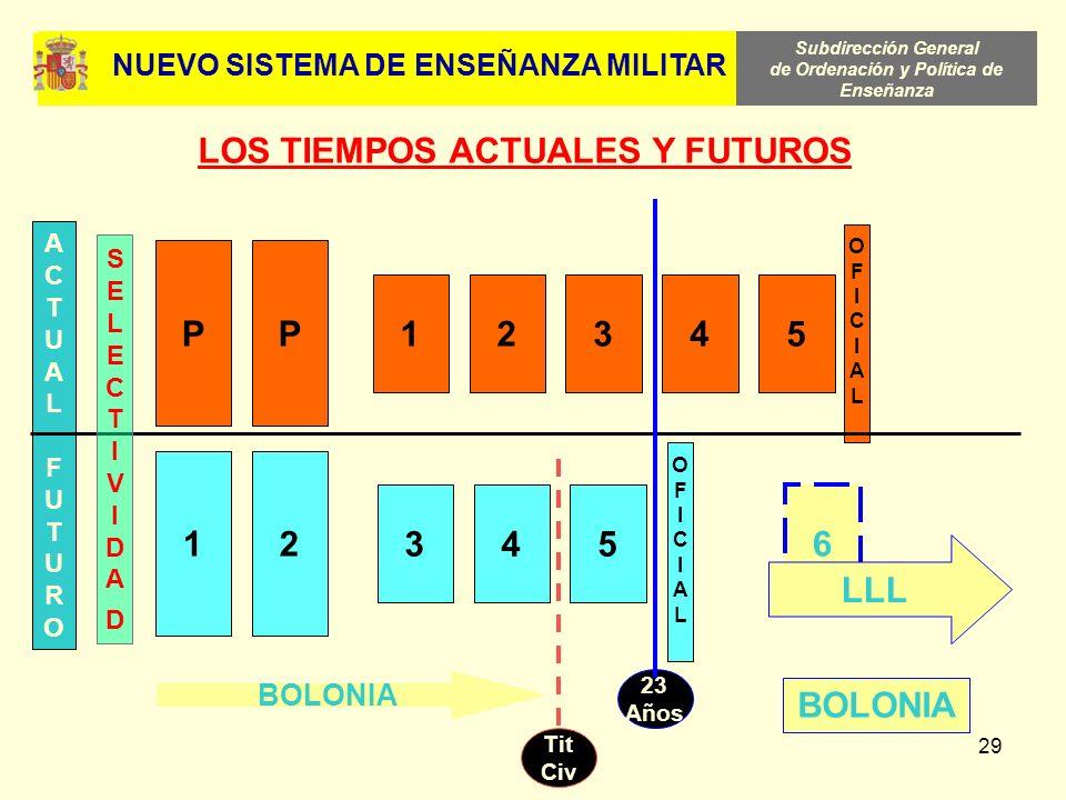 Subdirección General de Ordenación y Política de Enseñanza 29 OFICIALOFICIAL ACTUALFUTUROACTUALFUTURO LOS TIEMPOS ACTUALES Y FUTUROS PP 12345 12 345 6