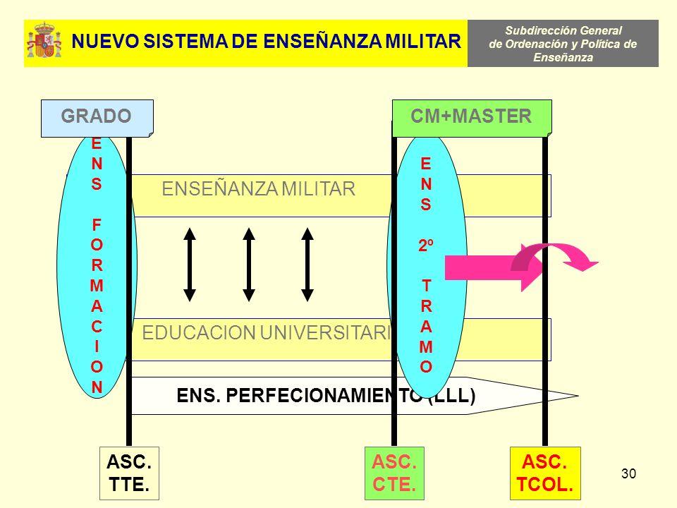 Subdirección General de Ordenación y Política de Enseñanza 30 EDUCACION UNIVERSITARIA ENSEÑANZA MILITAR ENSFORMACIONENSFORMACION ENS. PERFECIONAMIENTO
