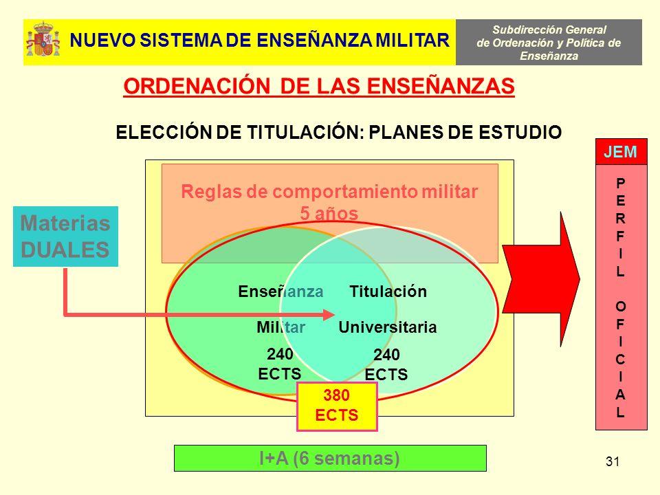 Subdirección General de Ordenación y Política de Enseñanza 31 ORDENACIÓN DE LAS ENSEÑANZAS Reglas de comportamiento militar 5 años ELECCIÓN DE TITULAC