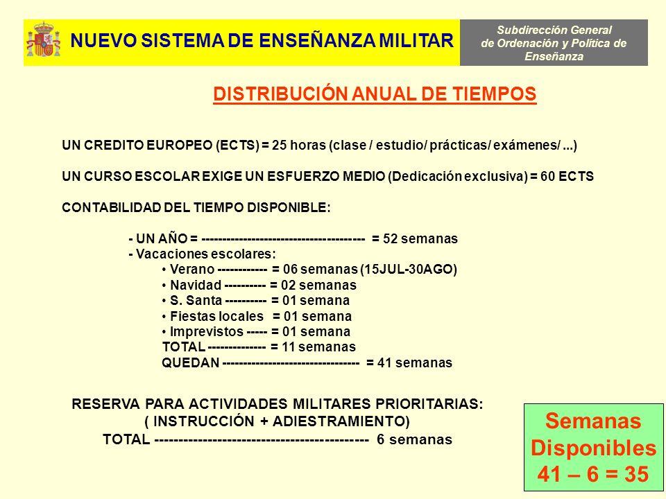 Subdirección General de Ordenación y Política de Enseñanza 32 DISTRIBUCIÓN ANUAL DE TIEMPOS UN CREDITO EUROPEO (ECTS) = 25 horas (clase / estudio/ prá