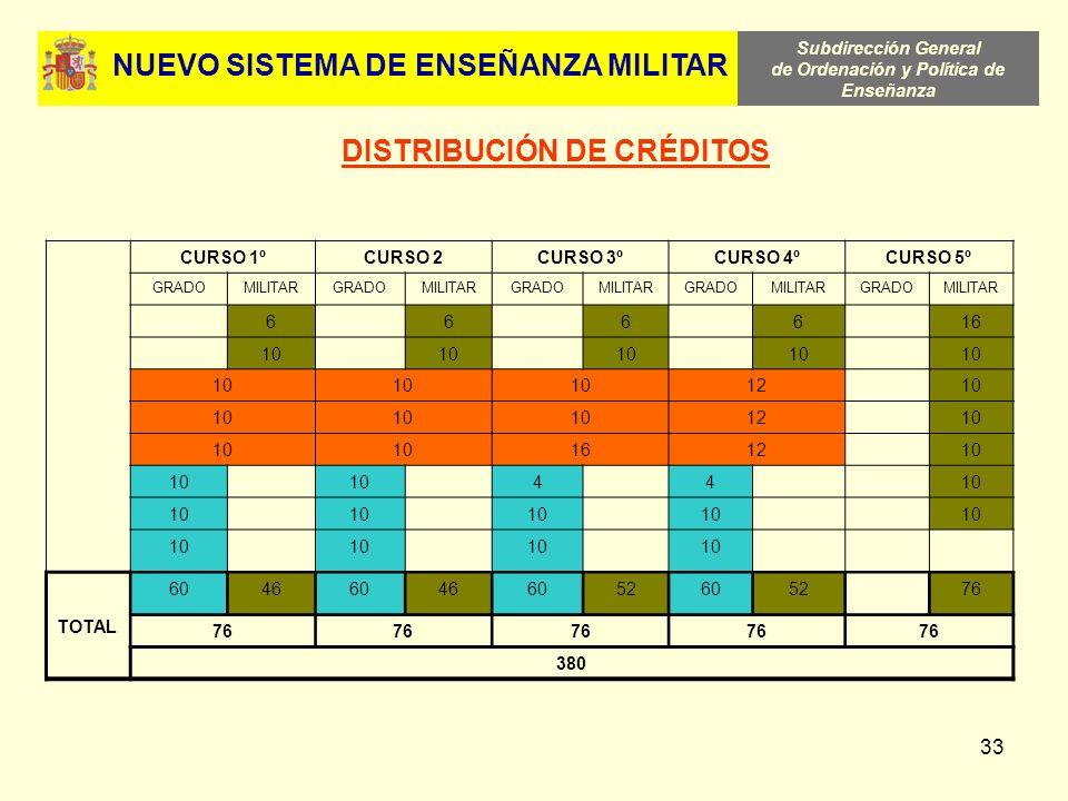 Subdirección General de Ordenación y Política de Enseñanza 33 DISTRIBUCIÓN DE CRÉDITOS CURSO 1ºCURSO 2CURSO 3ºCURSO 4ºCURSO 5º GRADOMILITARGRADOMILITA