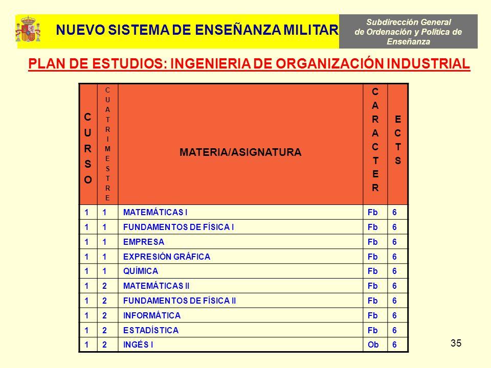 Subdirección General de Ordenación y Política de Enseñanza 35 CURSOCURSO CUATRIMESTRECUATRIMESTRE MATERIA/ASIGNATURA CARACTERCARACTER ECTSECTS 11MATEM
