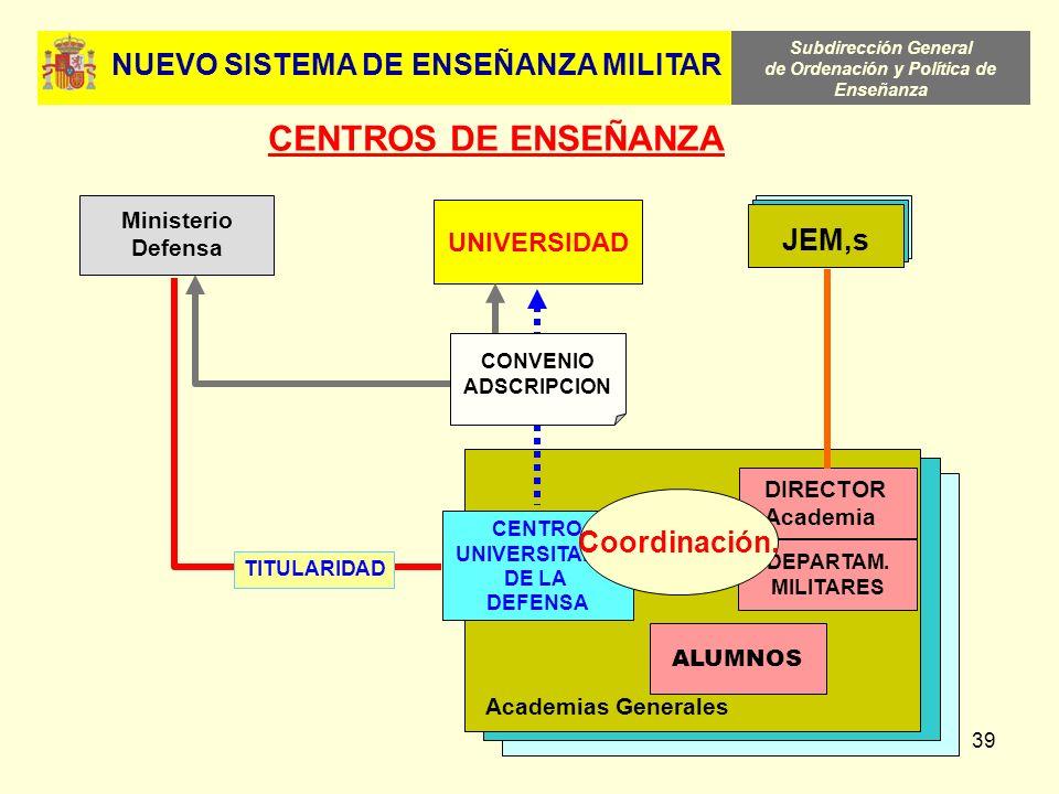 Subdirección General de Ordenación y Política de Enseñanza 39 Academias Generales DIRECTOR Academia DEPARTAM. MILITARES CENTRO UNIVERSITARIO DE LA DEF
