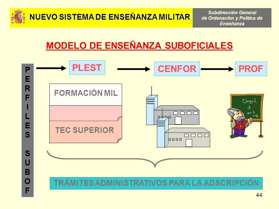 Subdirección General de Ordenación y Política de Enseñanza 44 MODELO DE ENSEÑANZA SUBOFICIALES PERFILESSUBOFPERFILESSUBOF PLEST FORMACIÓN MIL TEC SUPE