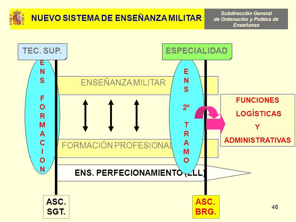Subdirección General de Ordenación y Política de Enseñanza 46 FORMACIÓN PROFESIONAL ENSEÑANZA MILITAR ENSFORMACIONENSFORMACION ENS. PERFECIONAMIENTO (