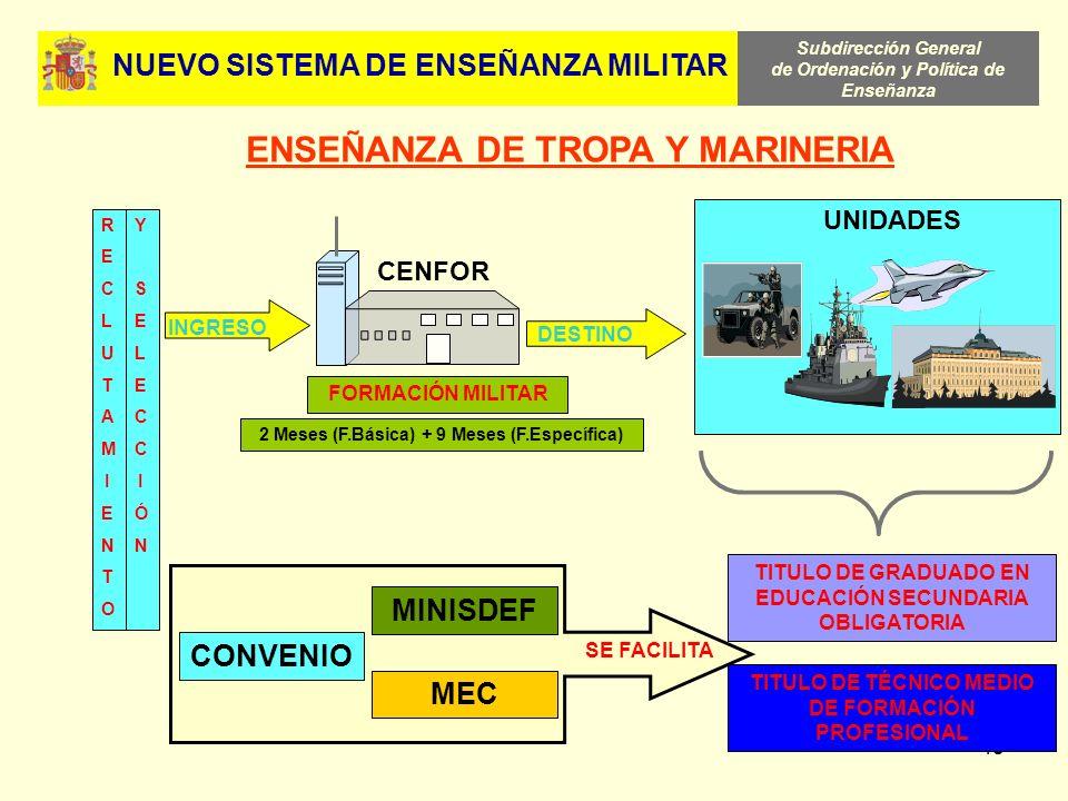 Subdirección General de Ordenación y Política de Enseñanza 48 ENSEÑANZA DE TROPA Y MARINERIA CENFOR INGRESO DESTINO TITULO DE TÉCNICO MEDIO DE FORMACI