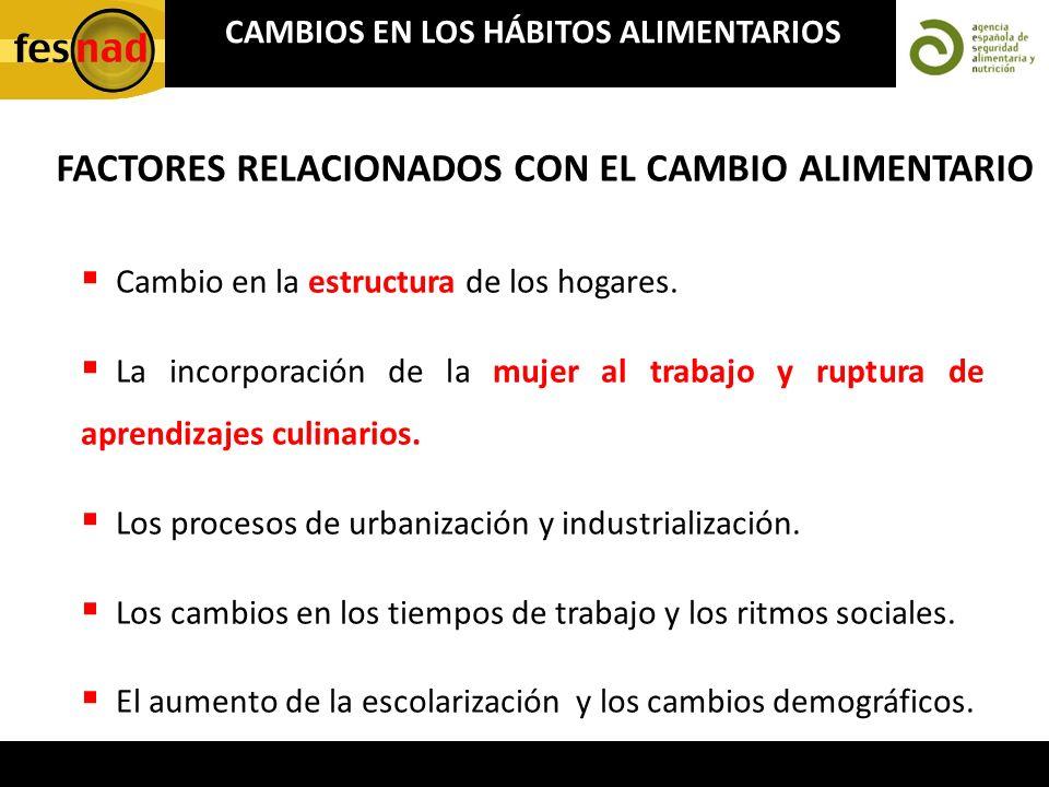 FACTORES RELACIONADOS CON EL CAMBIO ALIMENTARIO Cambio en la estructura de los hogares. La incorporación de la mujer al trabajo y ruptura de aprendiza