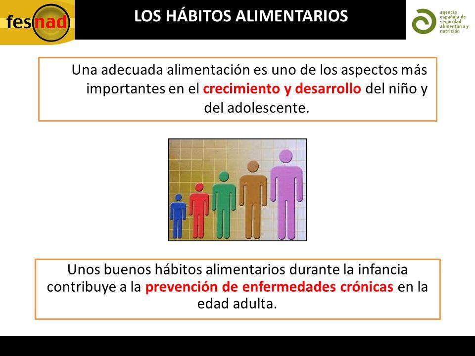 Una adecuada alimentación es uno de los aspectos más importantes en el crecimiento y desarrollo del niño y del adolescente. LOS HÁBITOS ALIMENTARIOS U