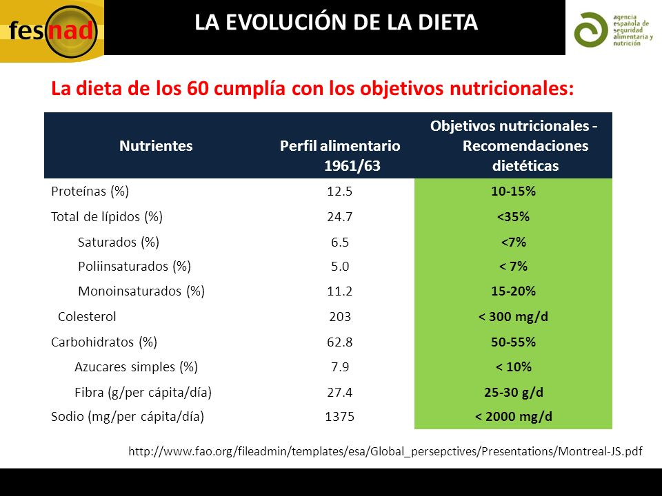 http://www.fao.org/fileadmin/templates/esa/Global_persepctives/Presentations/Montreal-JS.pdf NutrientesPerfil alimentario 1961/63 Objetivos nutriciona