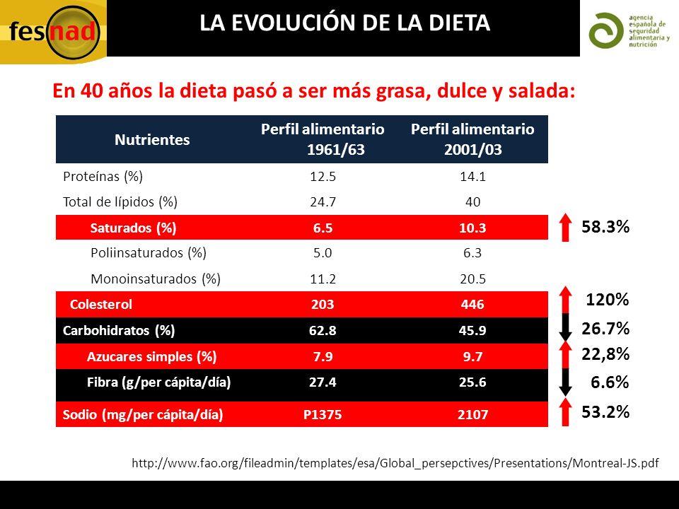 http://www.fao.org/fileadmin/templates/esa/Global_persepctives/Presentations/Montreal-JS.pdf Nutrientes Perfil alimentario 1961/63 Perfil alimentario