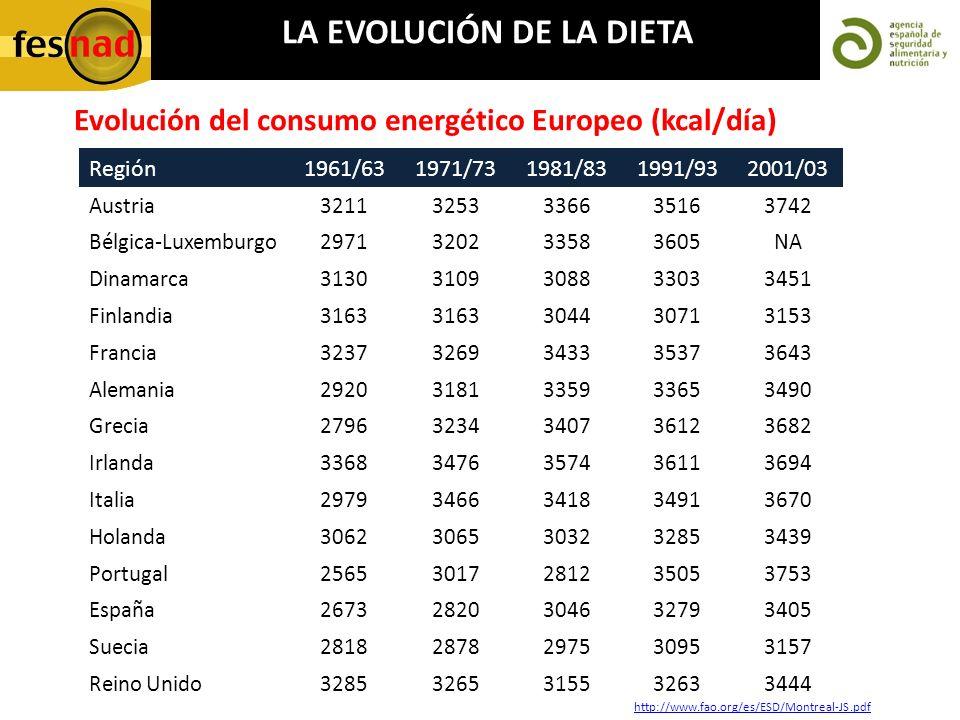 Evolución del consumo energético Europeo (kcal/día) http://www.fao.org/es/ESD/Montreal-JS.pdf Región1961/631971/731981/831991/932001/03 Austria3211325