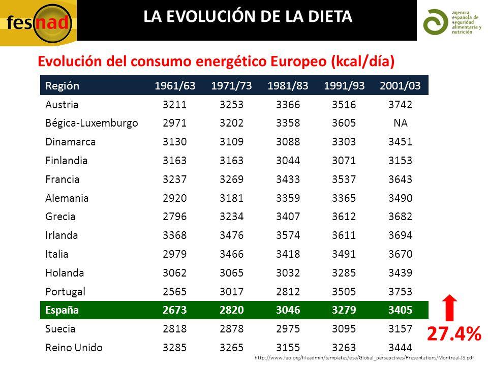 Evolución del consumo energético Europeo (kcal/día) Región1961/631971/731981/831991/932001/03 Austria32113253336635163742 Bégica-Luxemburgo29713202335